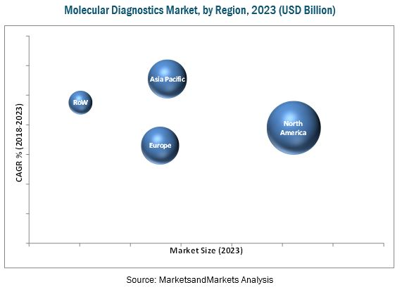 Molecular Diagnostics Market by Region