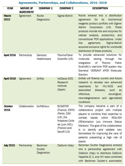 Molecular Diagnostics Market by Region