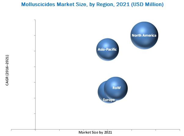 Molluscicides Market