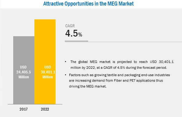 Monoethylene Glycol (MEG) Market