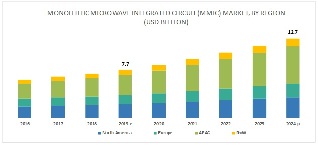 Monolithic Microwave IC (MMIC) Market
