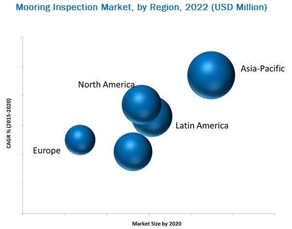 Mooring Inspection Market
