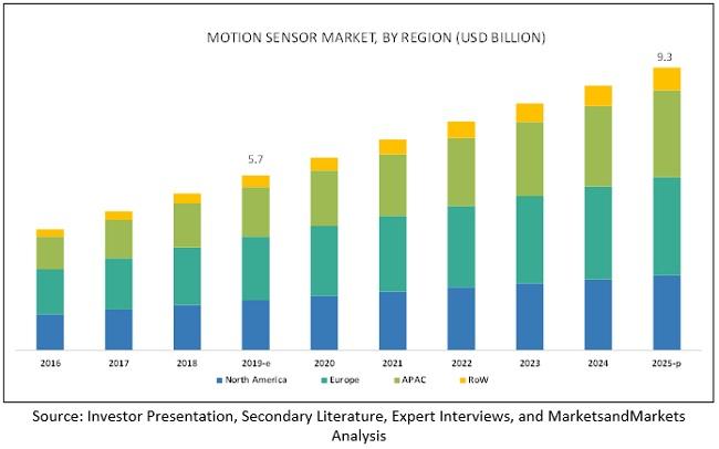Motion Sensor Market