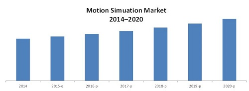 Motion Simulation Market
