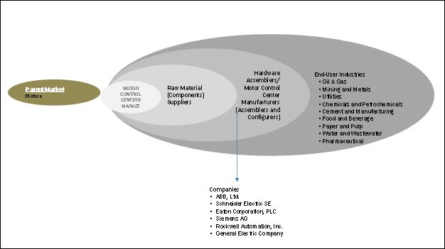 Motor Control Centers Market