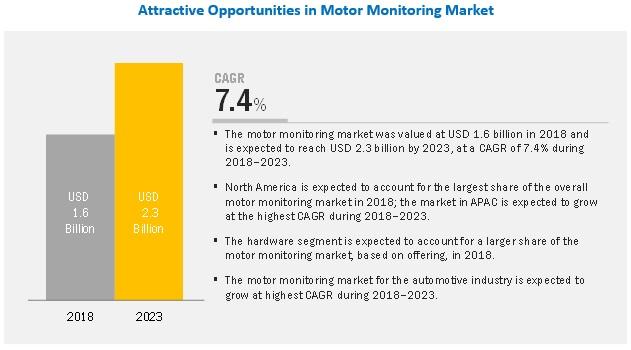 Motor Monitoring Market