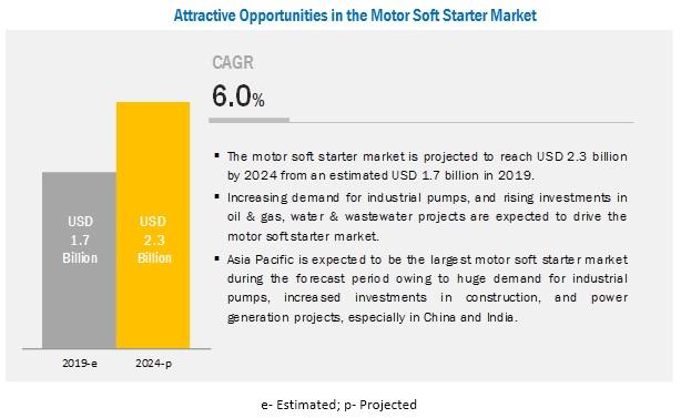 Motor Soft Starter Market