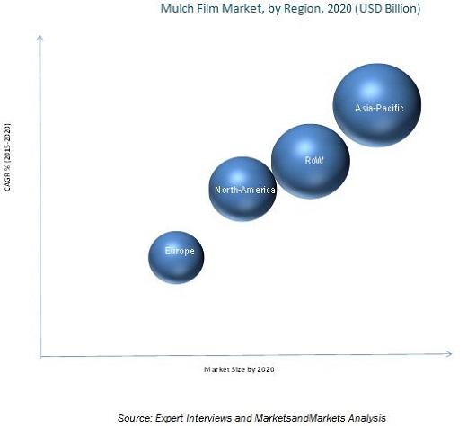 Mulch Films Market