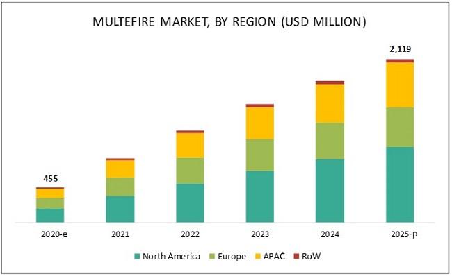 MulteFire Market