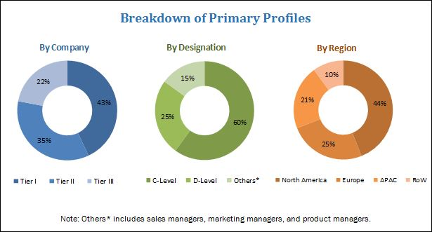 Multi-Cloud Management Market