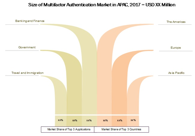 Multi Factor  Authentication Market