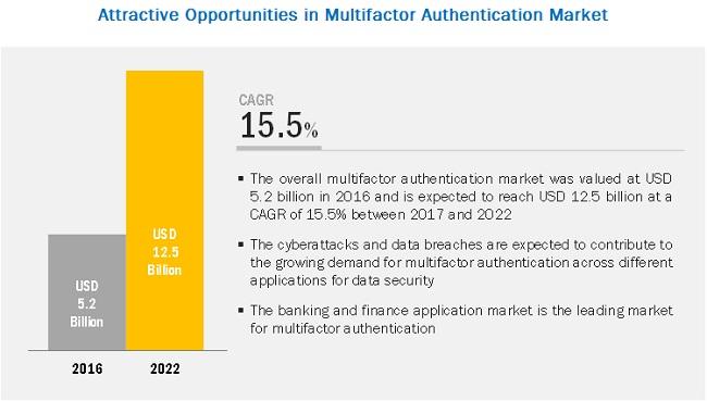 Multi Factor  Authentication Market