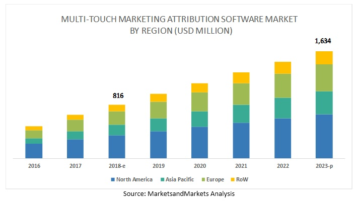 Multi-Touch Marketing Attribution Software Market