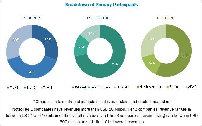 Multi-Vendor Support Services Market