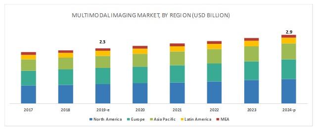 Multimodal Imaging Market