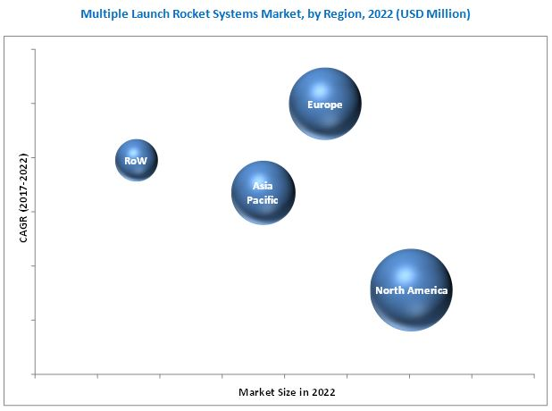 Multiple Launch Rocket Systems (MLRS) Market