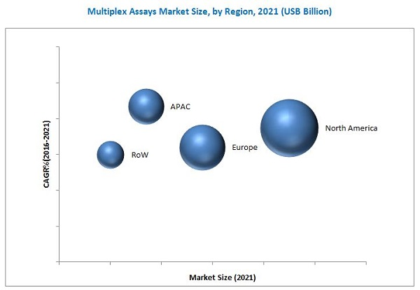 Multiplex Assays Market