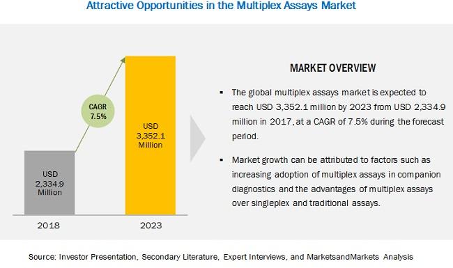 Multiplex Assays Market