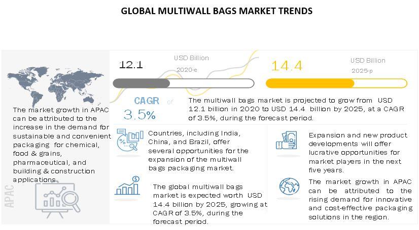 Multiwall Bags Market