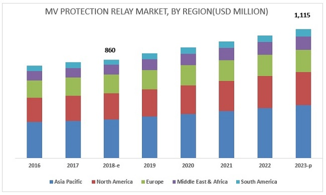 MV Protection Relay Market