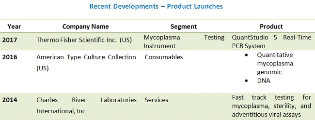 Mycoplasma Testing Market