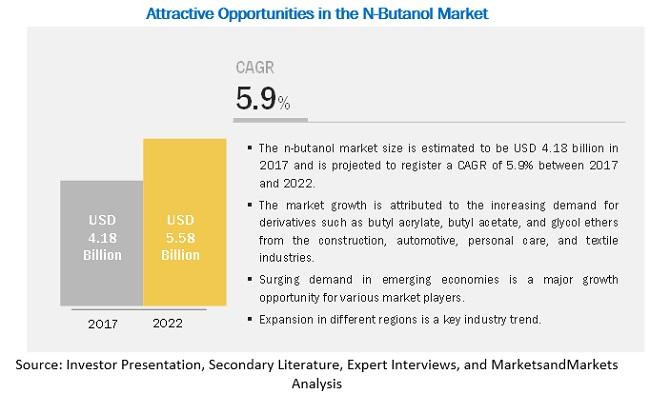 n-Butanol Market