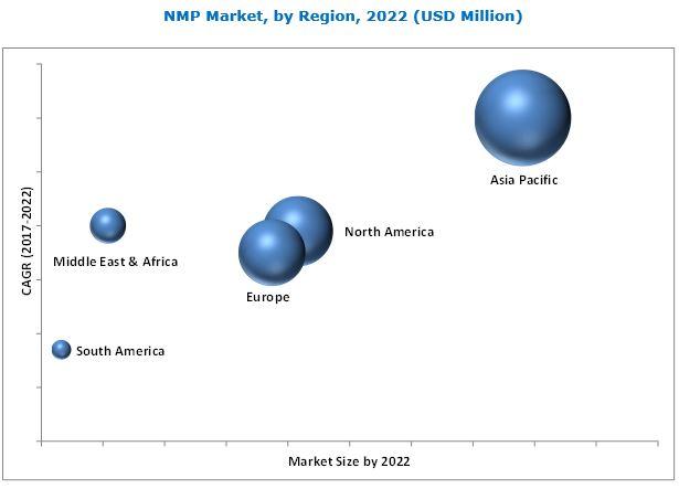 NMP (N-Methyl-2-Pyrrolidone) Market