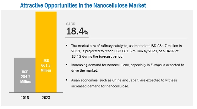 Nano Cellulose Market