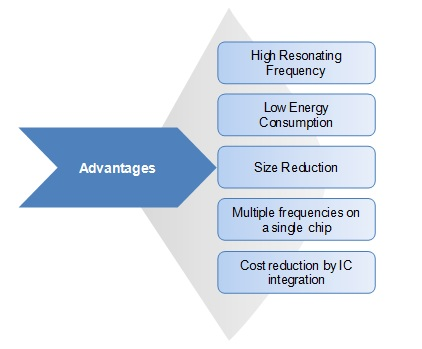 Nanoelectromechanical Systems (NEMS) Market