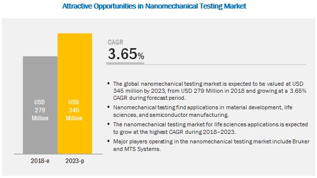 Nanomechanical Testing Market