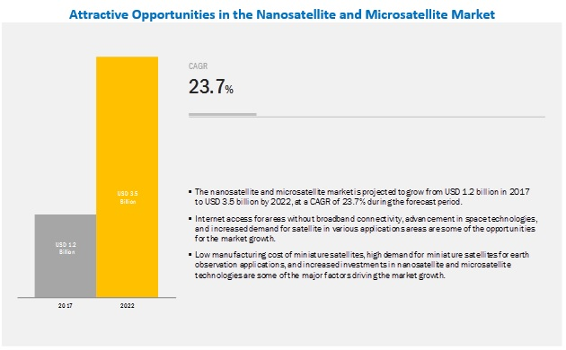Nanosatellite and Microsatellite Market