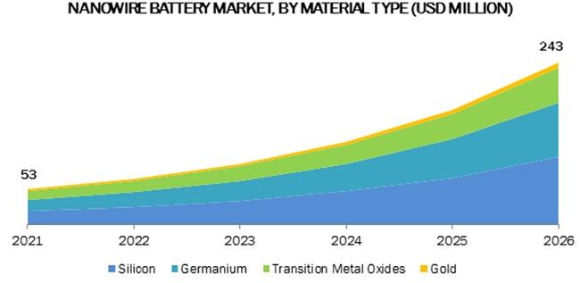 Nanowire Battery Market