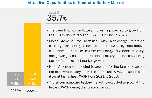 Nanowire Battery Market