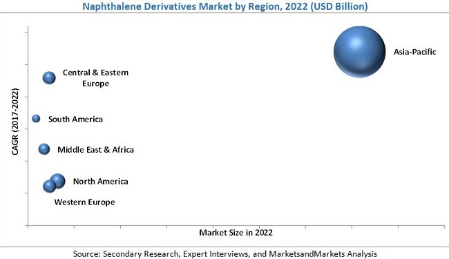 Naphthalene Derivatives Market