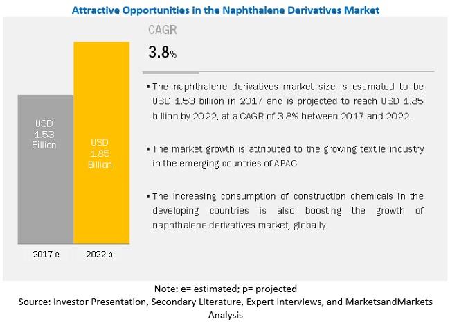 Naphthalene Derivatives Market