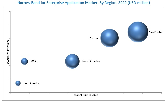 Narrowband IoT (NB-IoT) Enterprise Application Market