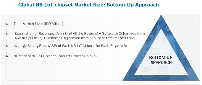 Narrowband IoT (NB-IoT) Chipset Market Bottom-Up Approach