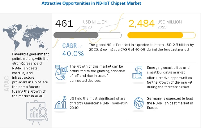 Narrowband IoT (NB-IoT) Chipset Market