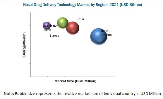 Nasal Drug Delivery Technology Market By Dosage Form Amp End