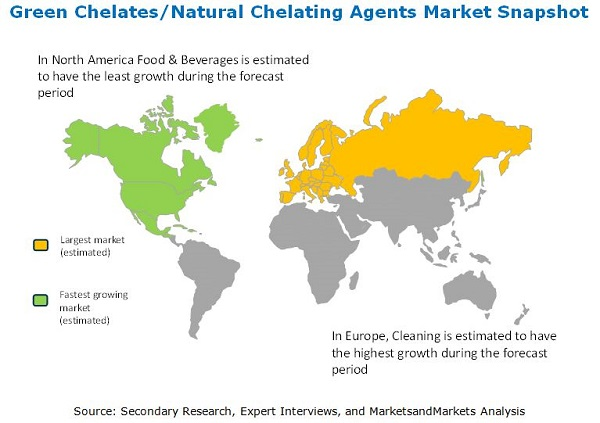 Green Chelates/Natural Chelating Agents Market