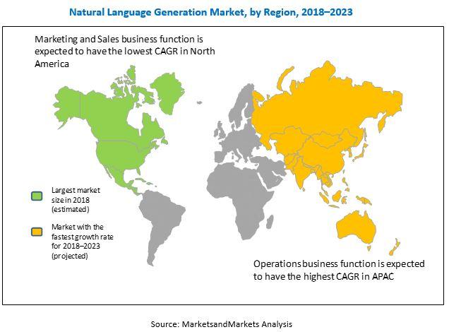 Natural Language Generation (NLG) Market