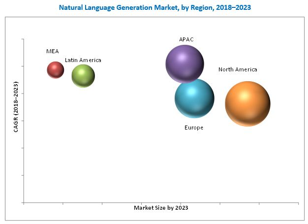 Natural Language Generation (NLG) Market