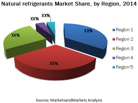 Natural Refrigerants Market