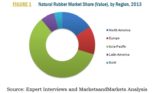 Natural Rubber Market