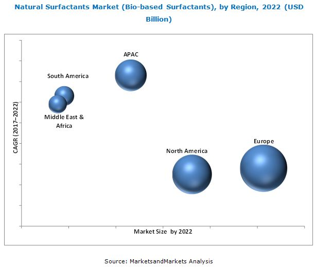 Natural Surfactants Market