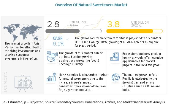 Natural Sweeteners Market