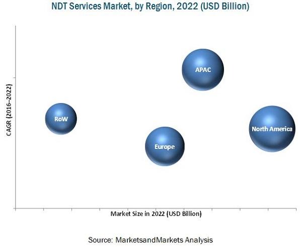 NDT Services Market