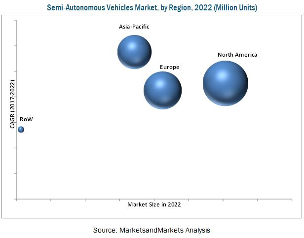 Semi-Autonomous and Autonomous Vehicles Market