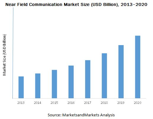 Near Field Communication Market