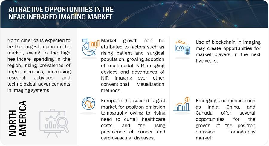 Near Infrared Imaging Market